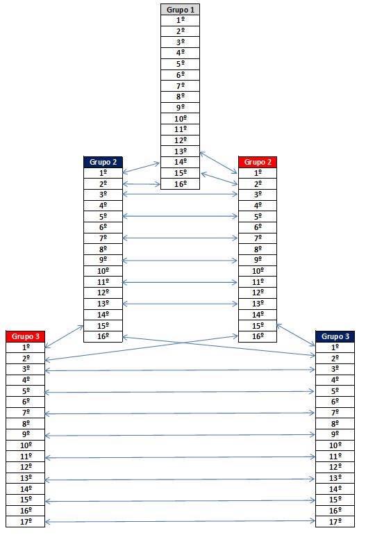 troca20de20grupos