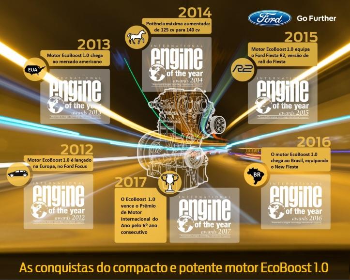 FordEcoBoost-MotorInternacionalAno-2017.jpg